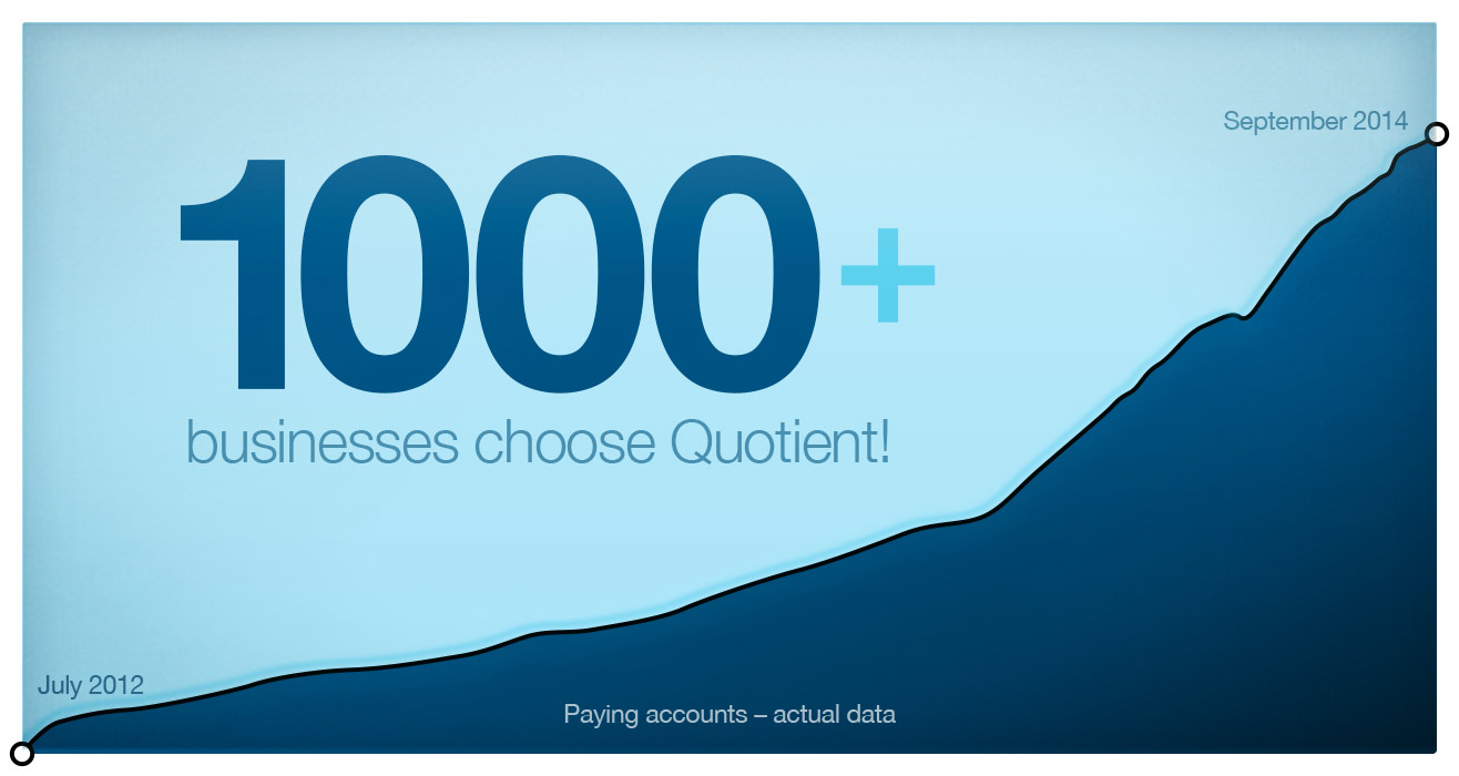 1000+ businesses choose Quotient